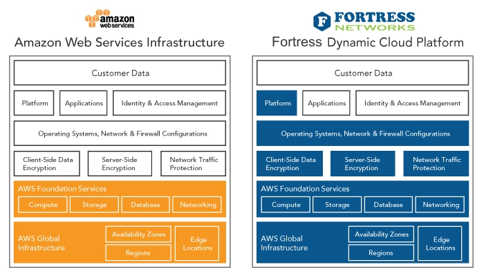 Dynamic Cloud Platform for AWS - Fortress Networks